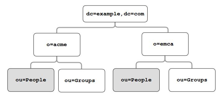 LDAP Integration — eXo Platform 5 3 documentation