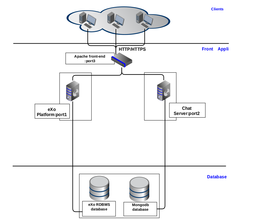 Installation and Startup — eXo Platform 5 3 documentation
